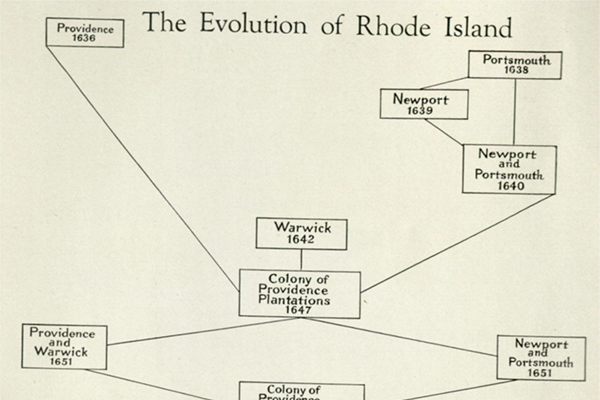 Evolution of RI